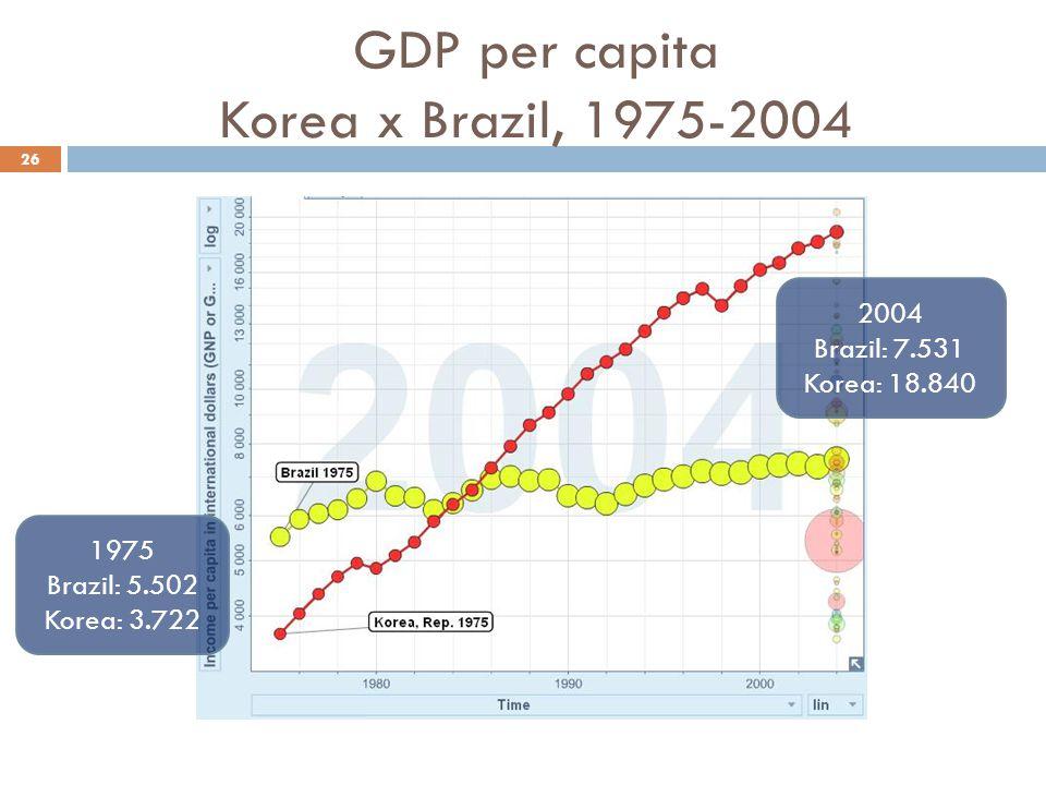 GDP per capita Korea x Brazil, 1975-2004