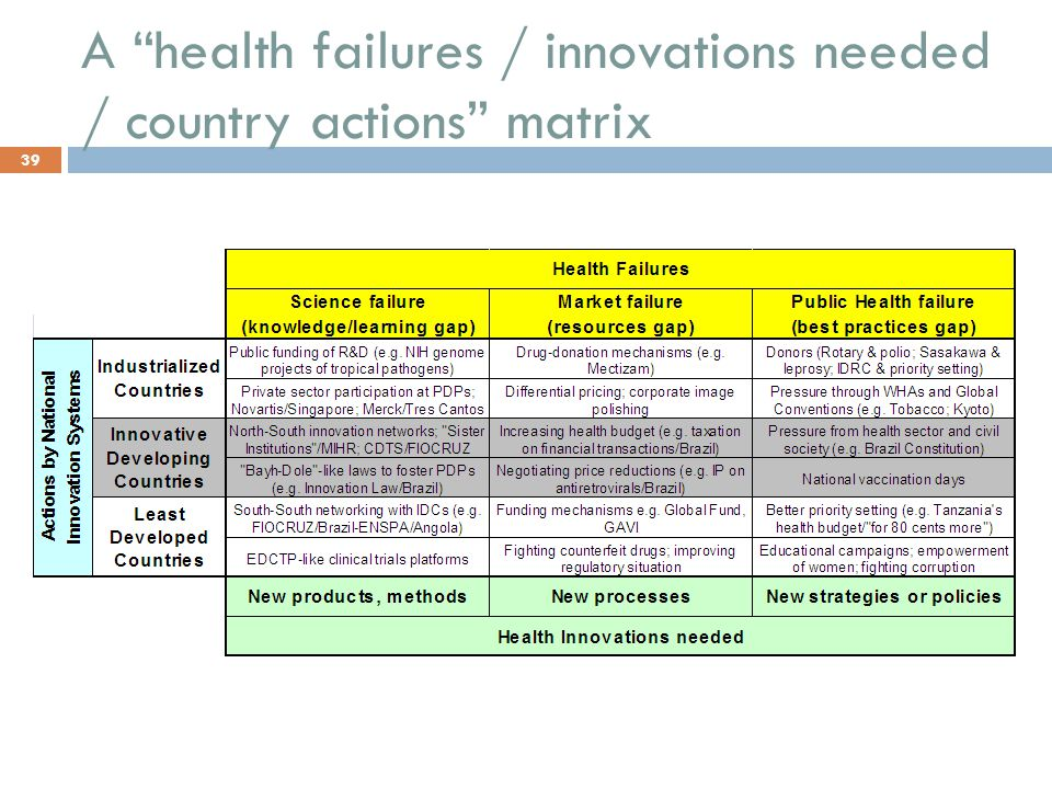 A health failures / innovations needed / country actions matrix
