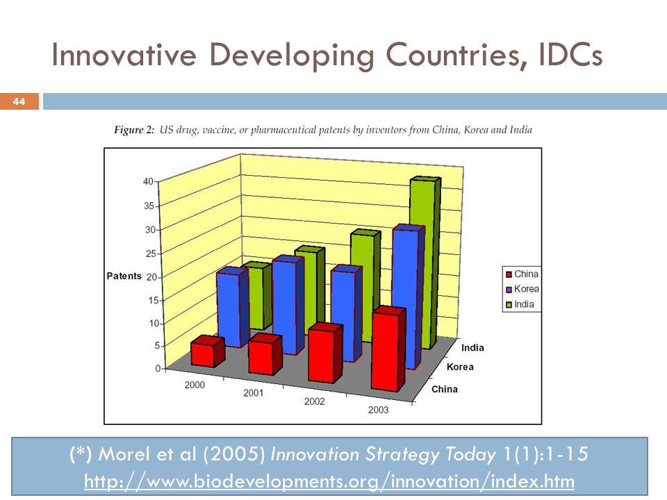 Innovative Developing Countries, IDCs