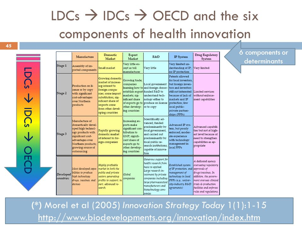 LDCs  IDCs  OECD and the six components of health innovation