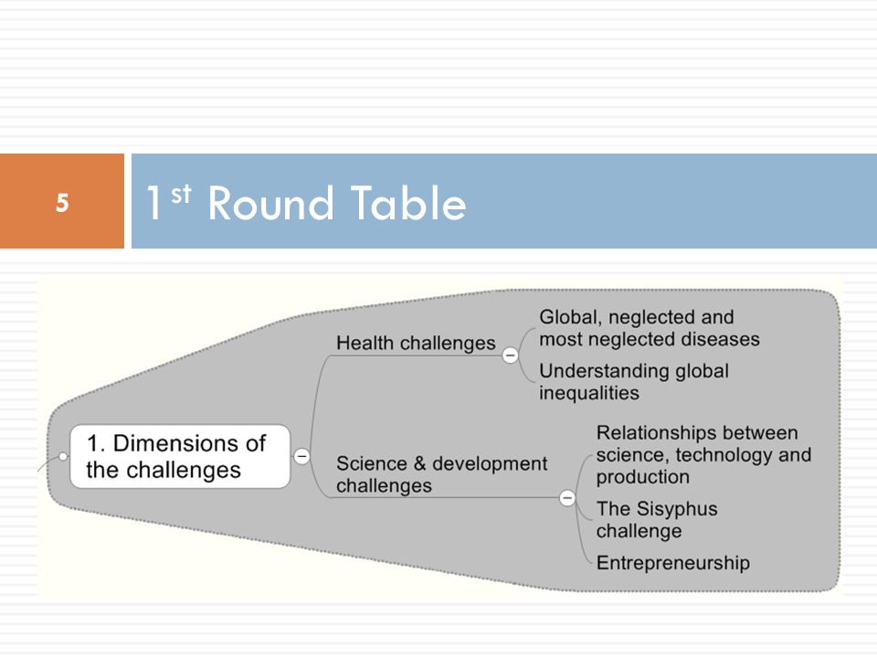 1st Round Table