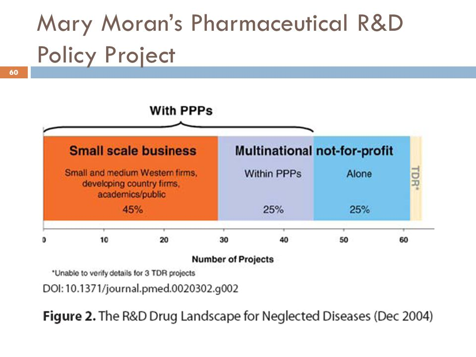 Mary Moran's Pharmaceutical R&D Policy Project