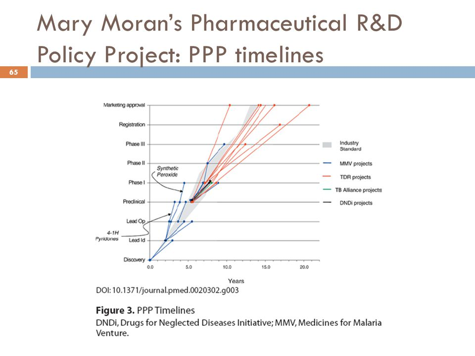 Mary Moran's Pharmaceutical R&D Policy Project: PPP timelines