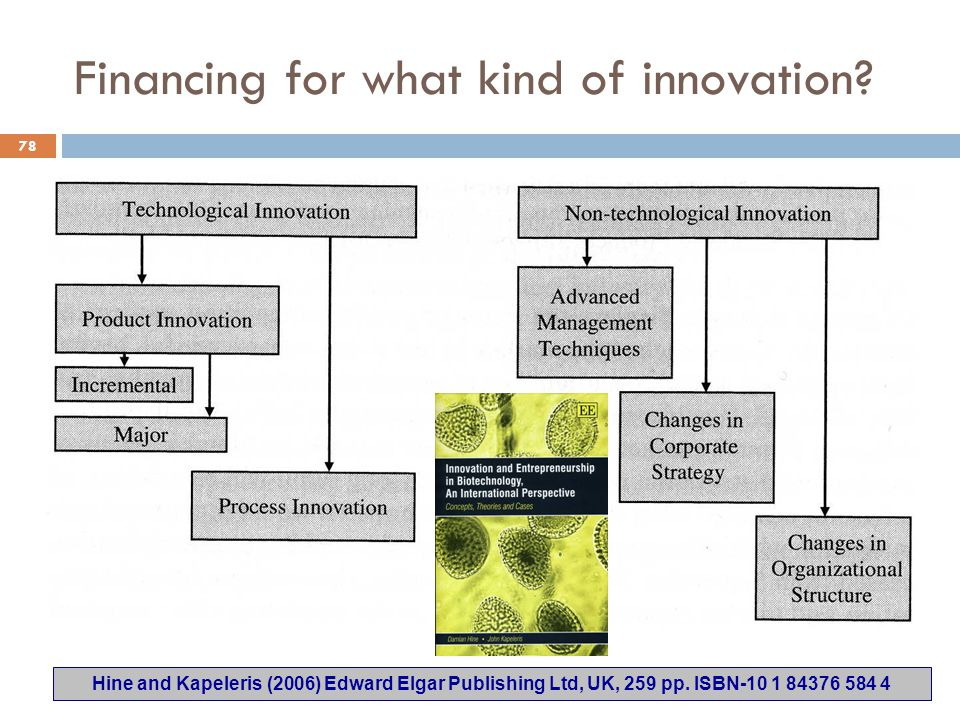 Financing for what kind of innovation