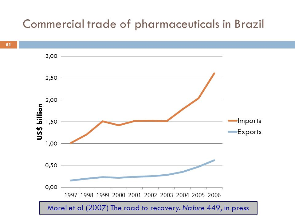 Commercial trade of pharmaceuticals in Brazil