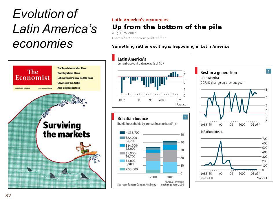 Evolution of Latin America's economies