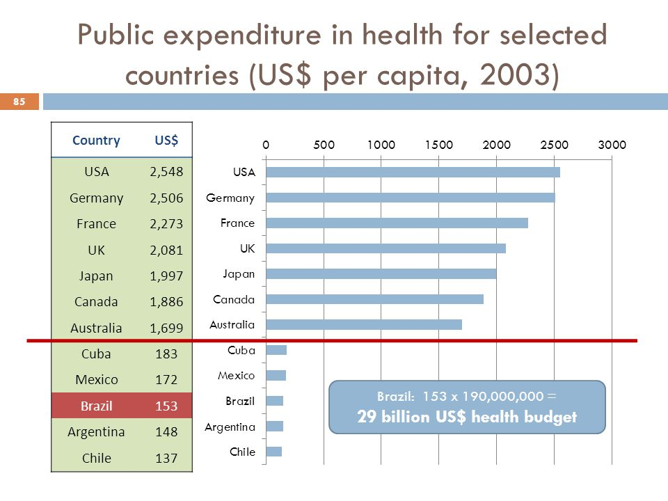 Public expenditure in health for selected countries (US$ per capita, 2003)