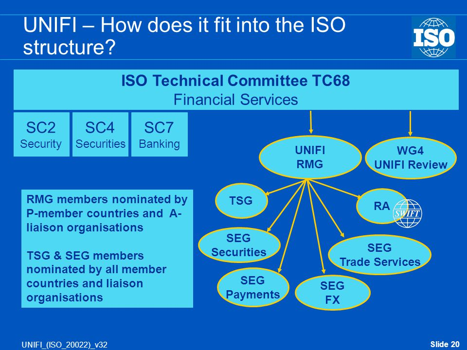UNIFI – How does it fit into the ISO structure