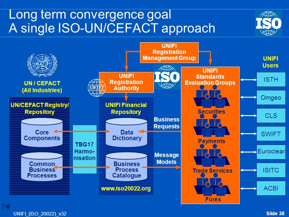 Long term convergence goal A single ISO-UN/CEFACT approach