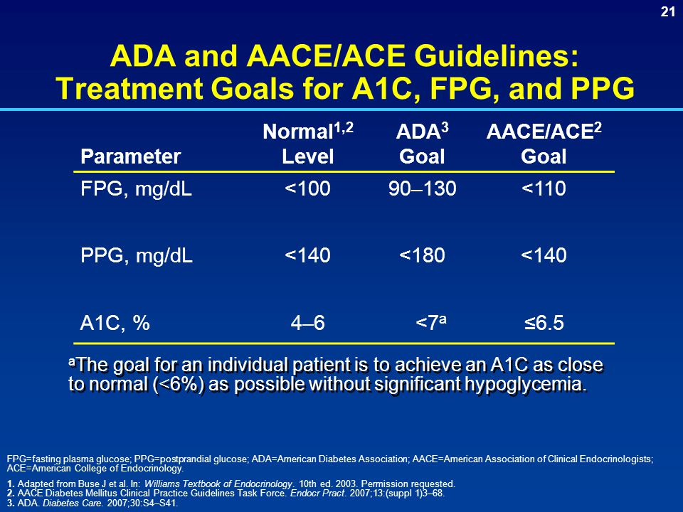 ADA and AACE/ACE Guidelines: Treatment Goals for A1C, FPG, and PPG
