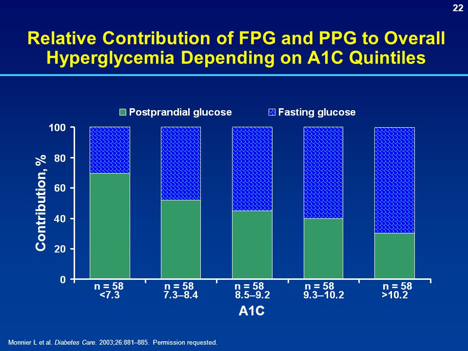 Relative Contribution of FPG and PPG to Overall Hyperglycemia Depending on A1C Quintiles