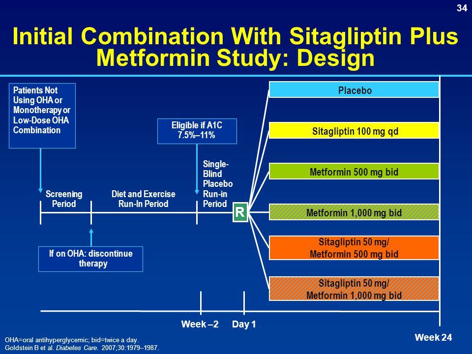 Initial Combination With Sitagliptin Plus Metformin Study: Design
