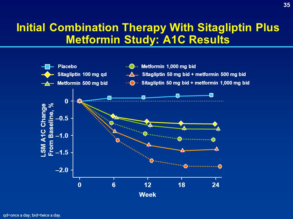 Initial Combination Therapy With Sitagliptin Plus Metformin Study: A1C Results