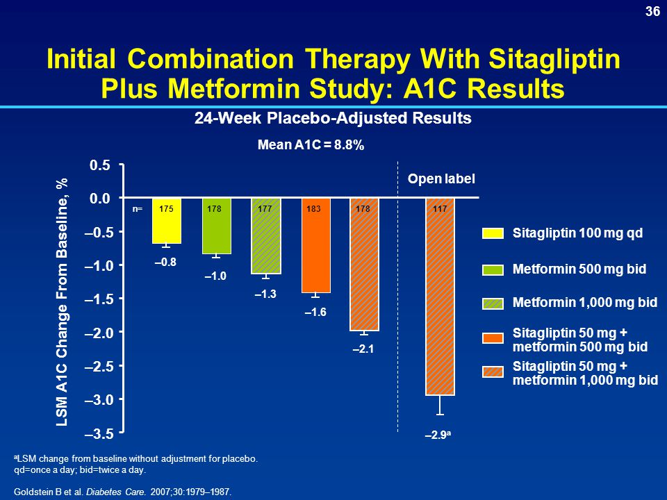 24-Week Placebo-Adjusted Results LSM A1C Change From Baseline, %