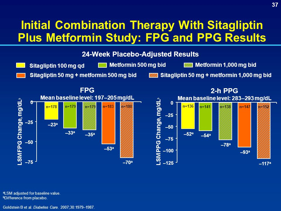 Initial Combination Therapy With Sitagliptin Plus Metformin Study: FPG and PPG Results