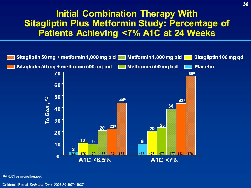 Initial Combination Therapy With Sitagliptin Plus Metformin Study: Percentage of Patients Achieving <7% A1C at 24 Weeks