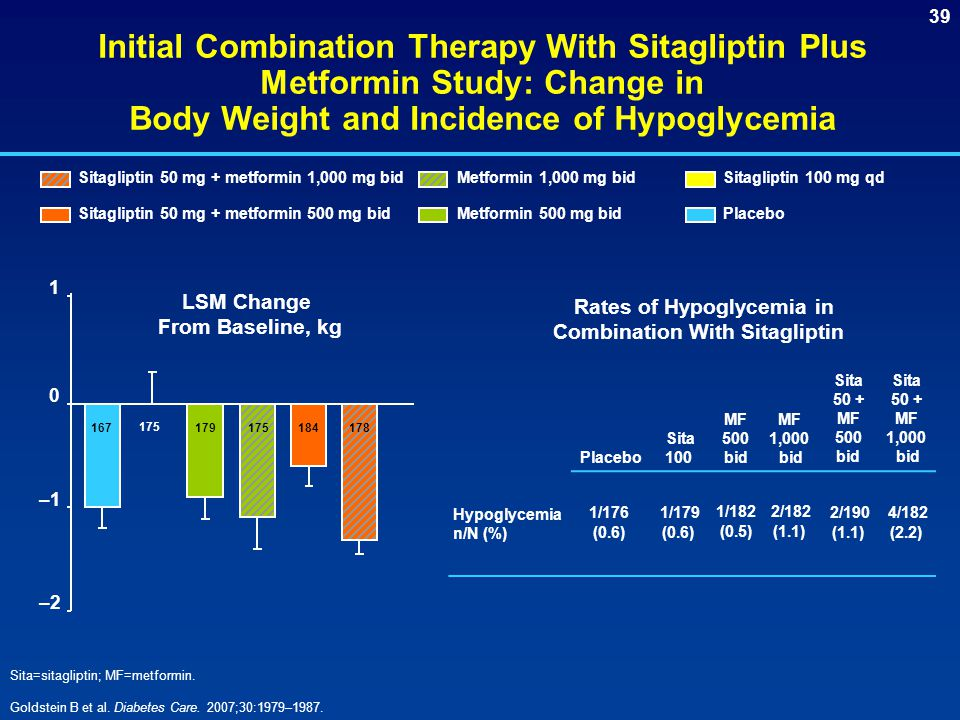 Initial Combination Therapy With Sitagliptin Plus Metformin Study: Change in Body Weight and Incidence of Hypoglycemia