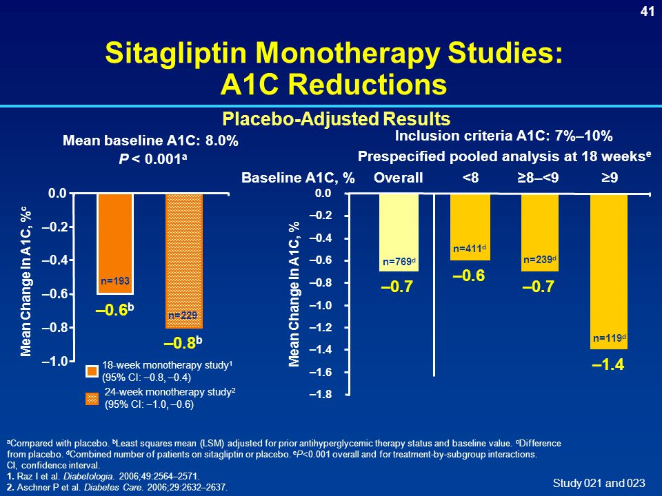 Sitagliptin Monotherapy Studies: A1C Reductions