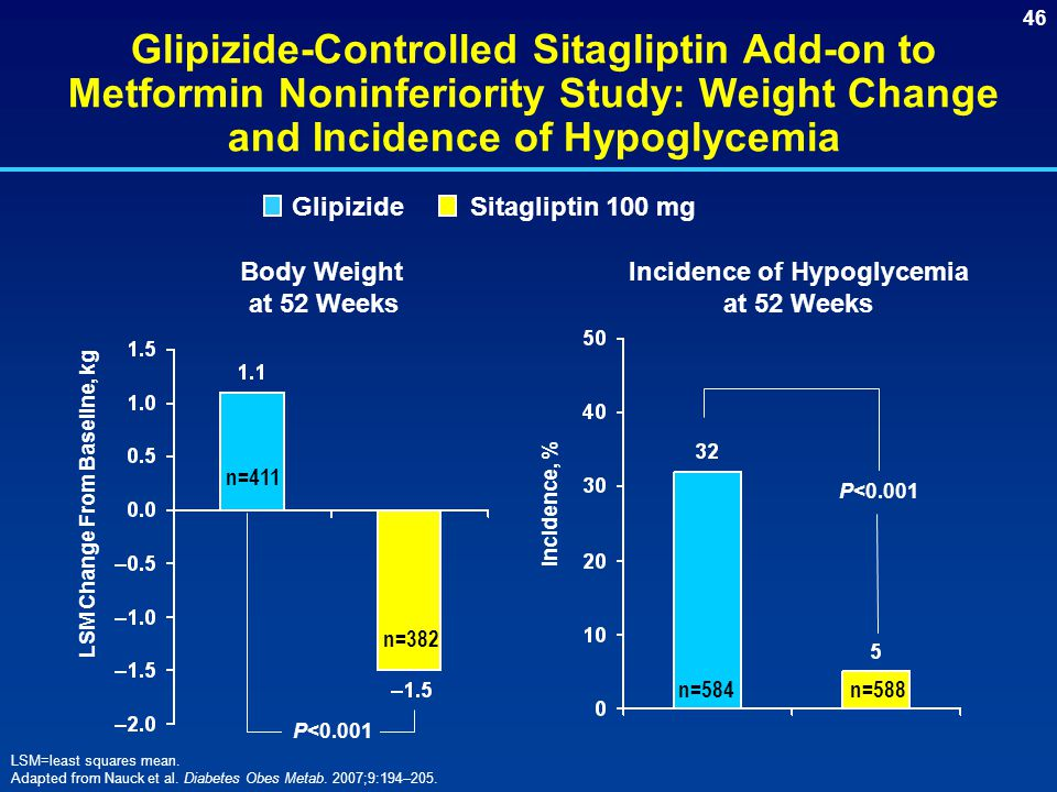 Incidence of Hypoglycemia at 52 Weeks LSM Change From Baseline, kg
