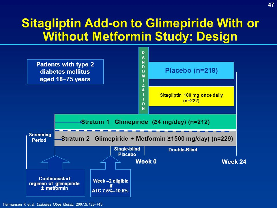 Sitagliptin Add-on to Glimepiride With or Without Metformin Study: Design