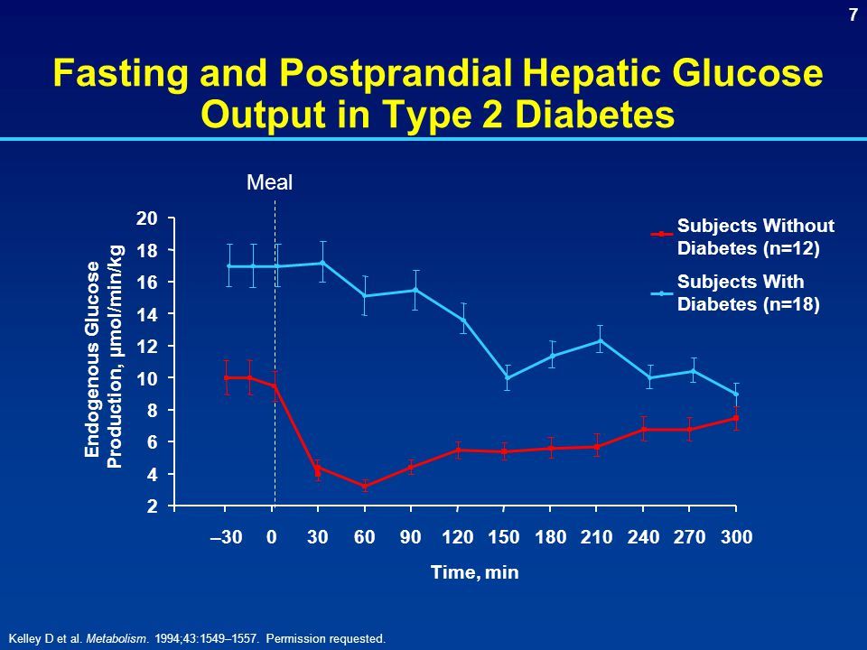 Fasting and Postprandial Hepatic Glucose Output in Type 2 Diabetes