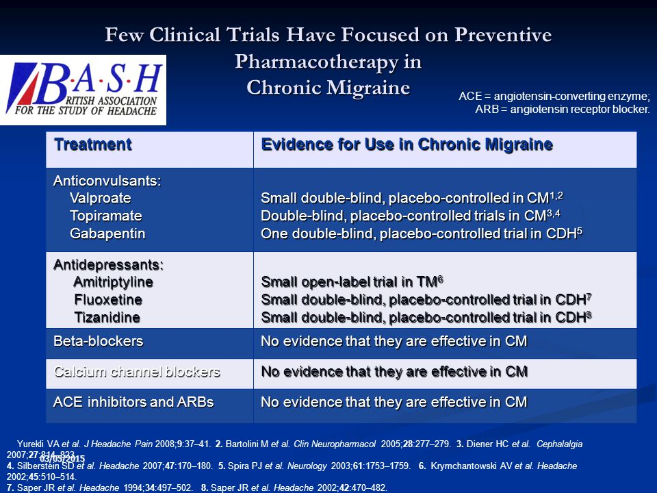Few Clinical Trials Have Focused on Preventive Pharmacotherapy in Chronic Migraine