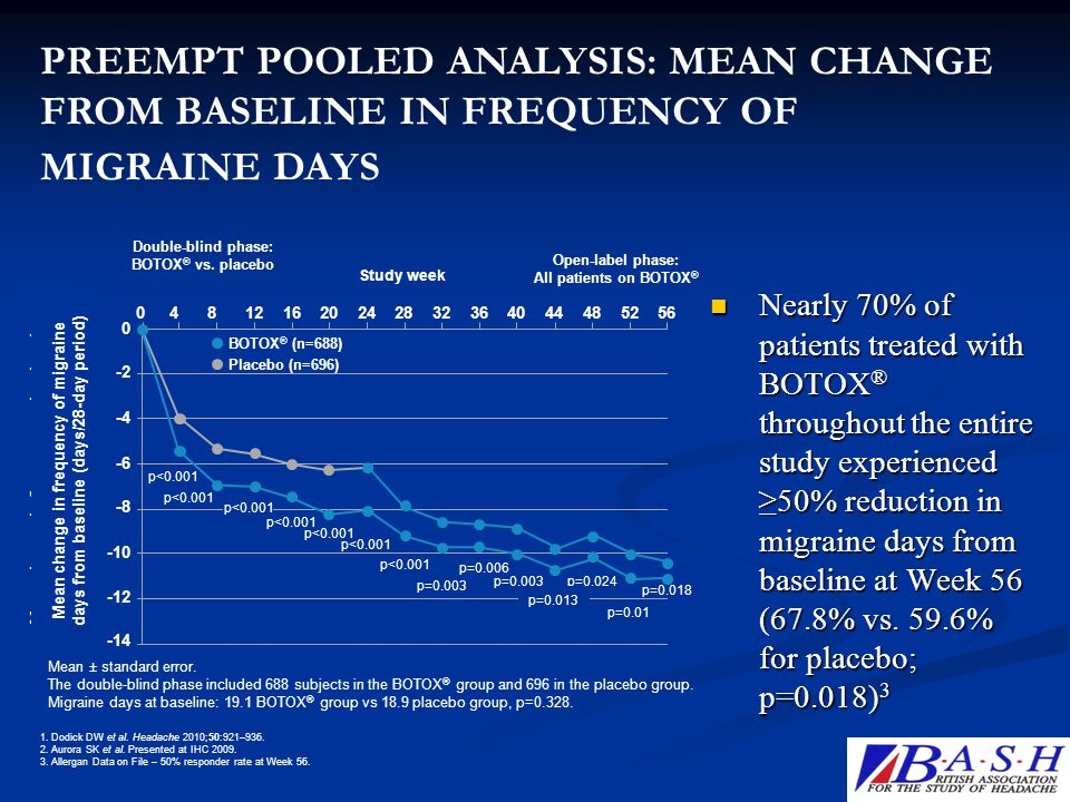 PREEMPT POOLED ANALYSIS: MEAN CHANGE FROM BASELINE IN FREQUENCY OF MIGRAINE DAYS