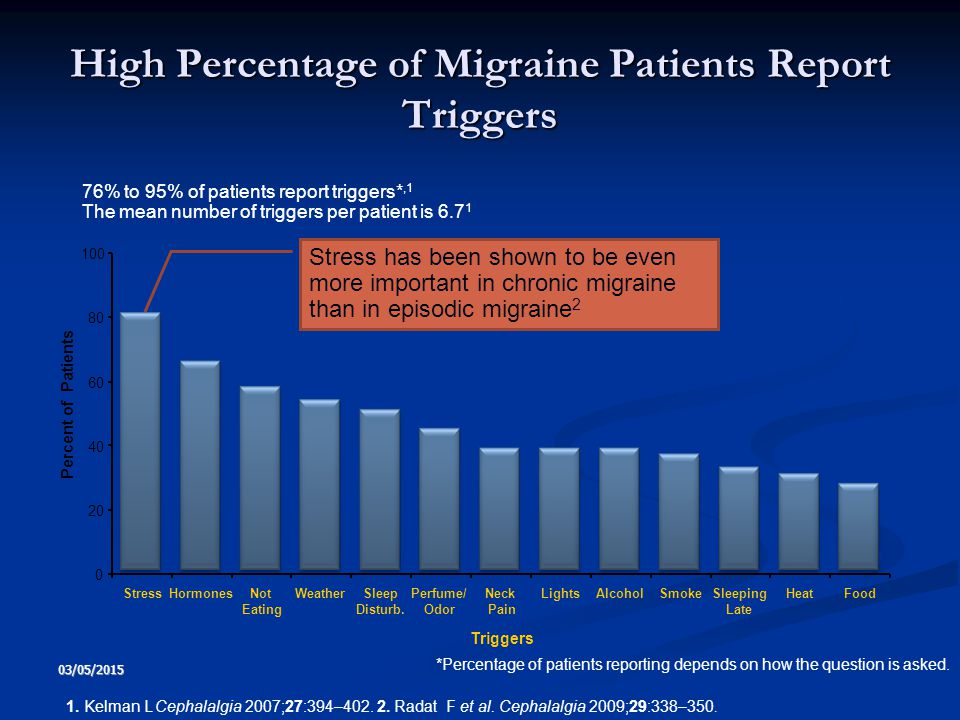 High Percentage of Migraine Patients Report Triggers