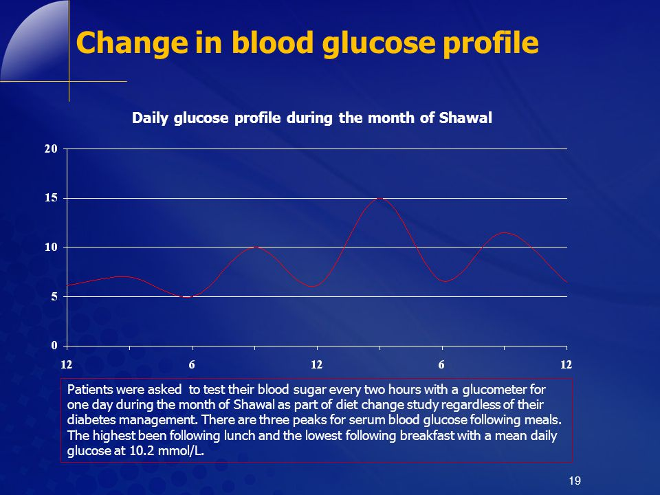 Change in blood glucose profile
