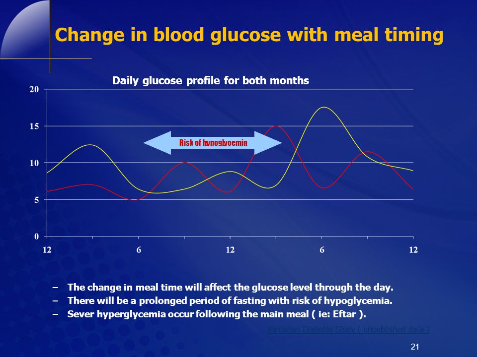 Change in blood glucose with meal timing