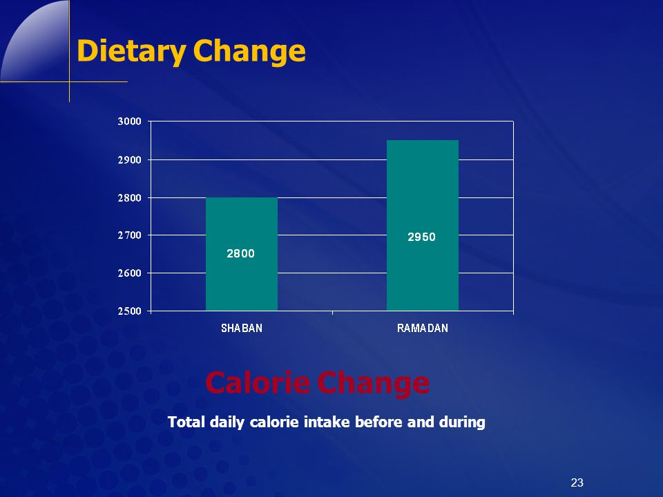 Dietary Change Calorie Change