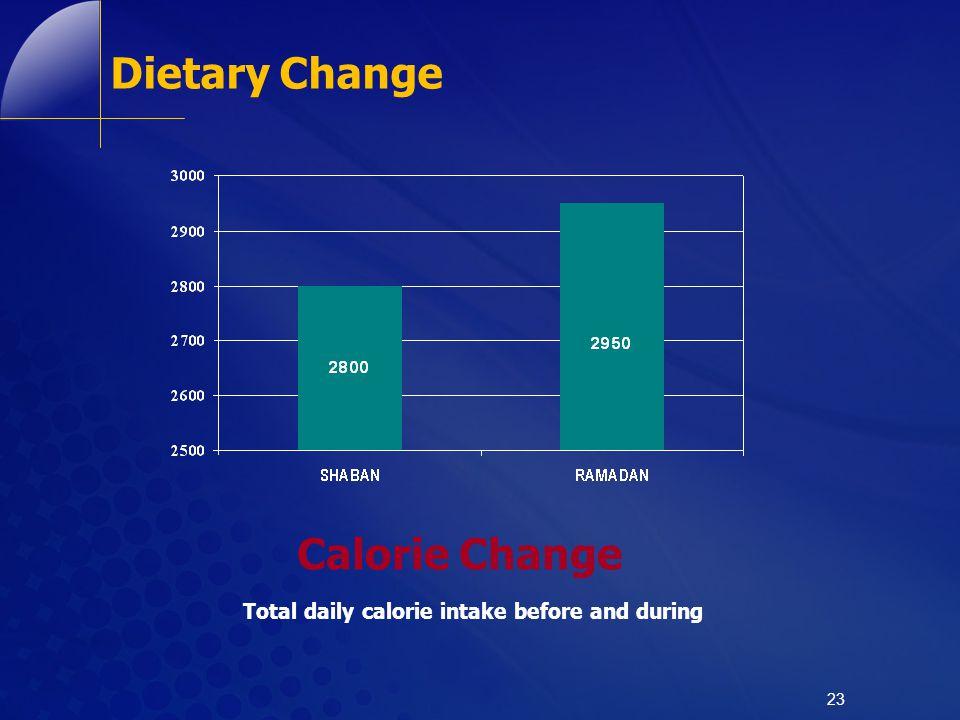 Dietary Change Calorie Change
