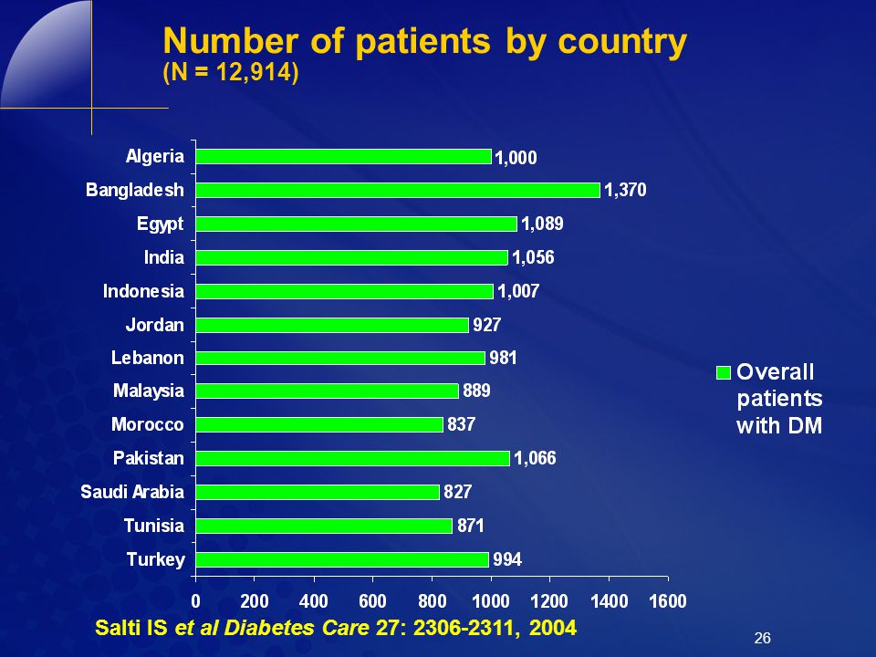 Number of patients by country (N = 12,914)