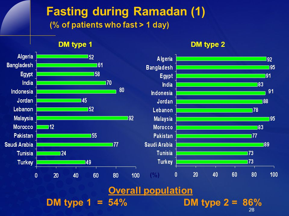 Fasting during Ramadan (1) (% of patients who fast > 1 day)
