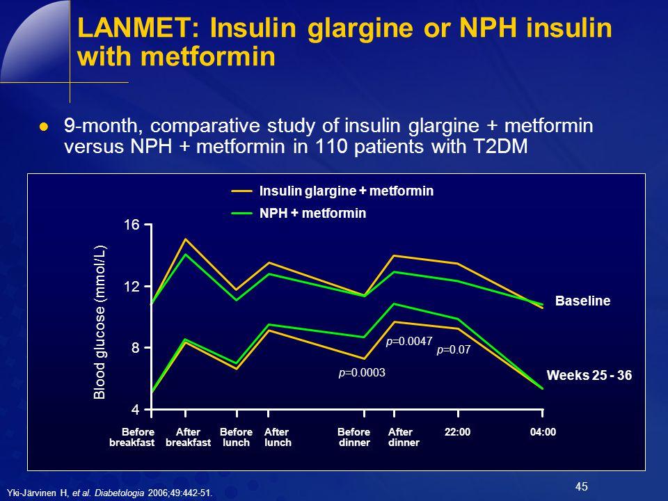 LANMET: Insulin glargine or NPH insulin with metformin