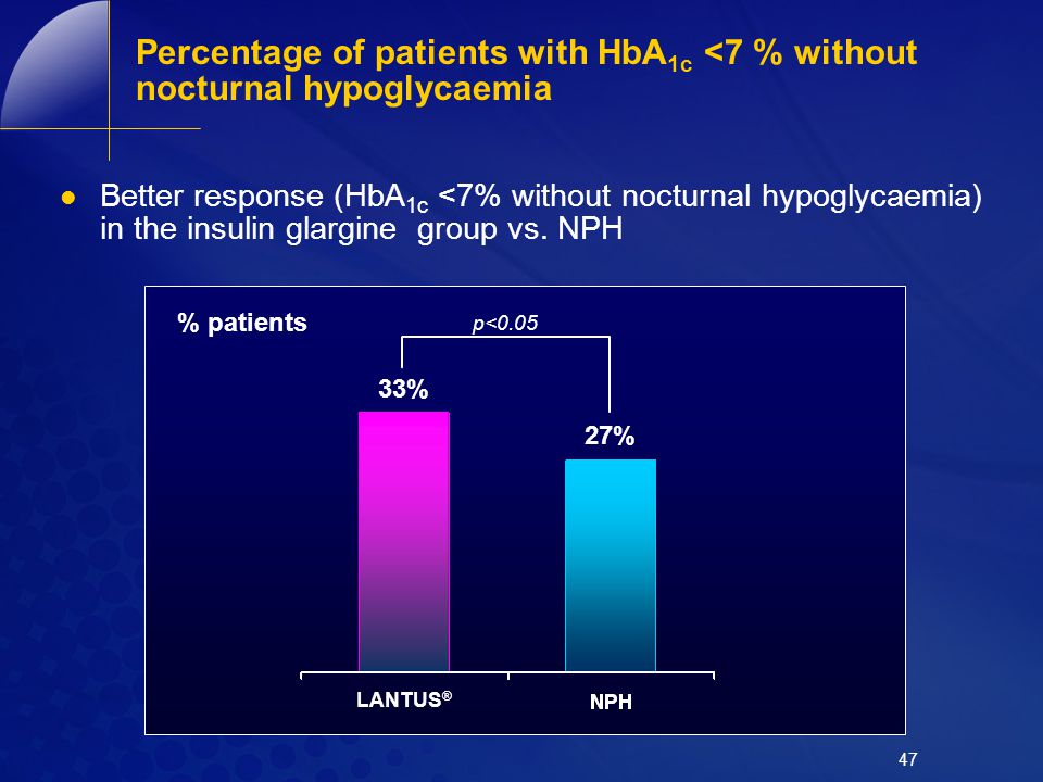 Percentage of patients with HbA1c <7 % without nocturnal hypoglycaemia