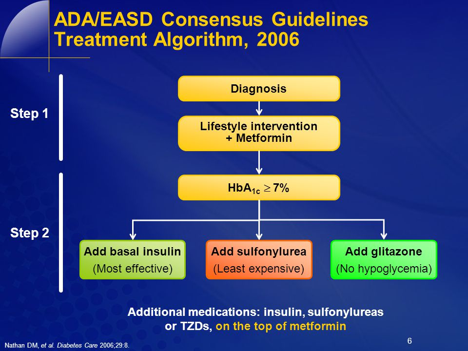 ADA/EASD Consensus Guidelines Treatment Algorithm, 2006