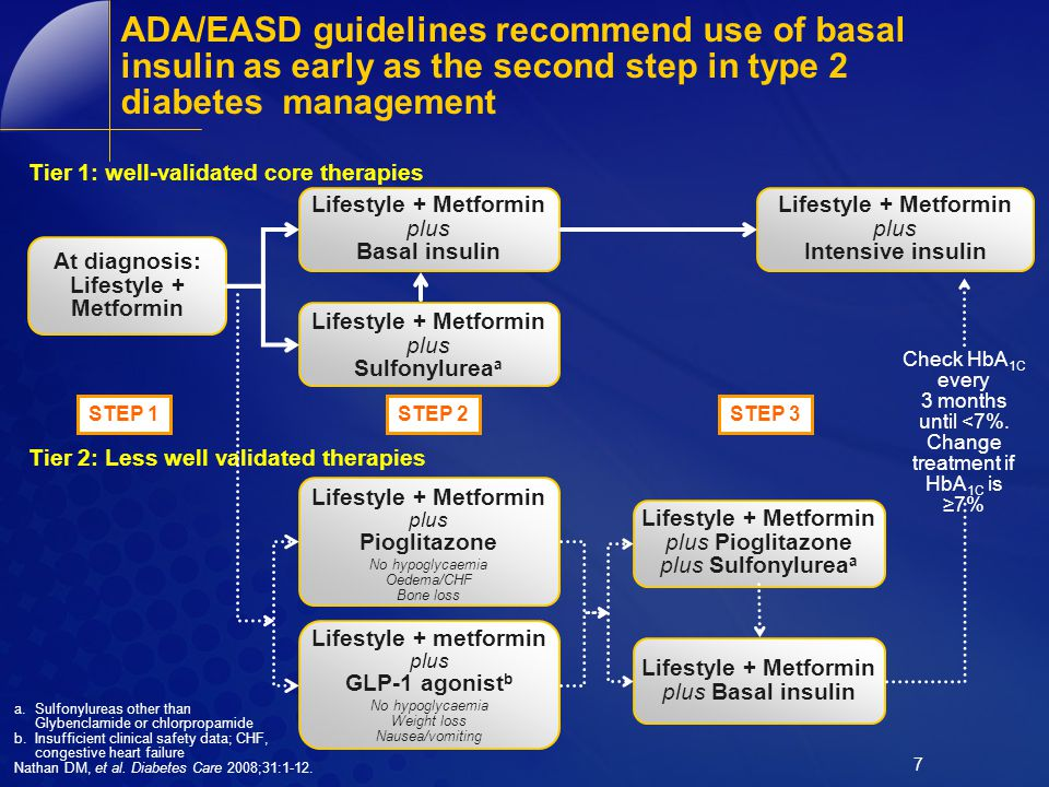 ADA/EASD guidelines recommend use of basal insulin as early as the second step in type 2 diabetes management