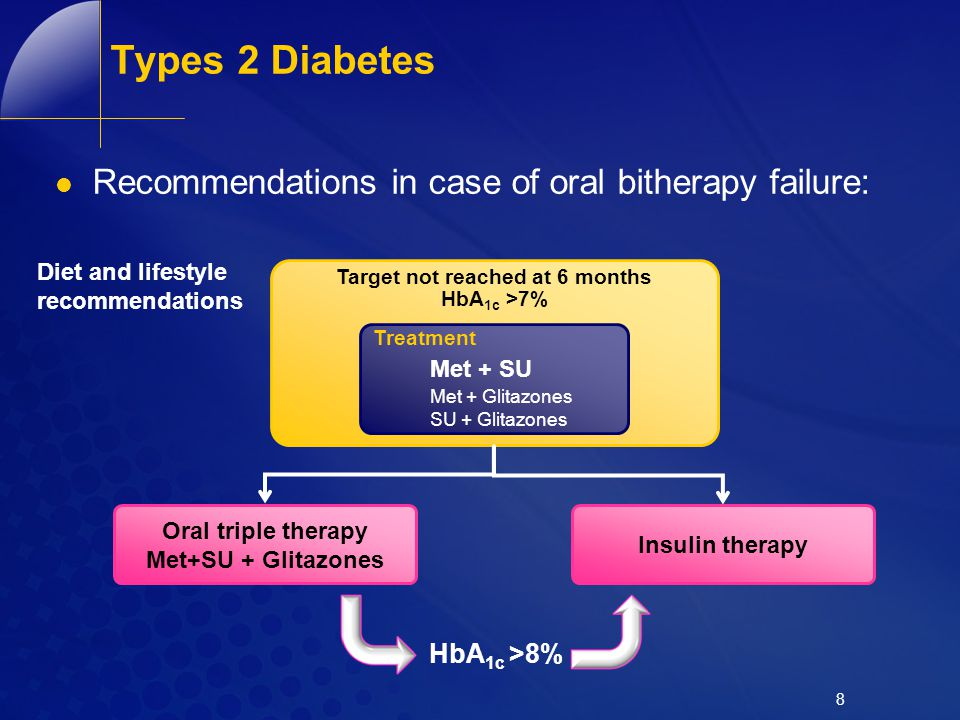 Target not reached at 6 months HbA1c >7%