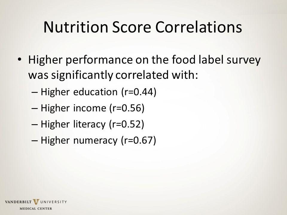 Nutrition Score Correlations