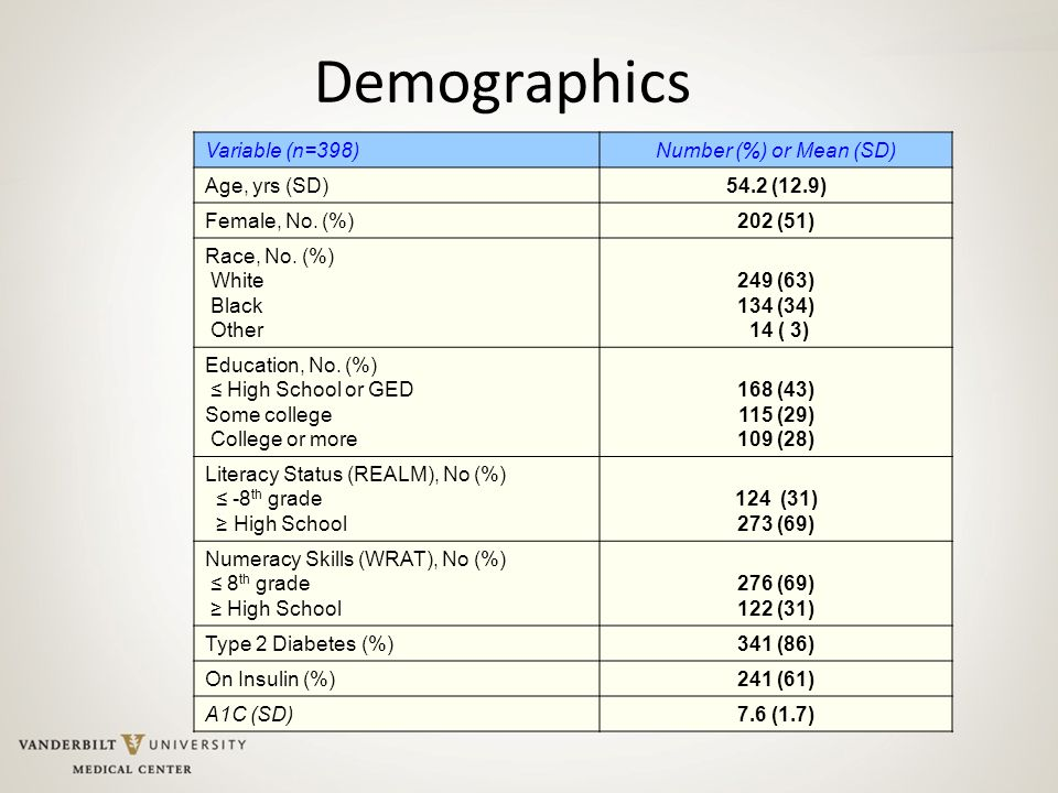 Demographics Variable (n=398) Number (%) or Mean (SD) Age, yrs (SD)