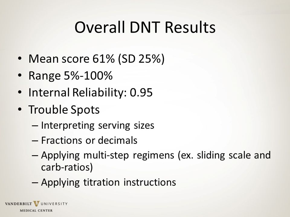 Overall DNT Results Mean score 61% (SD 25%) Range 5%-100%