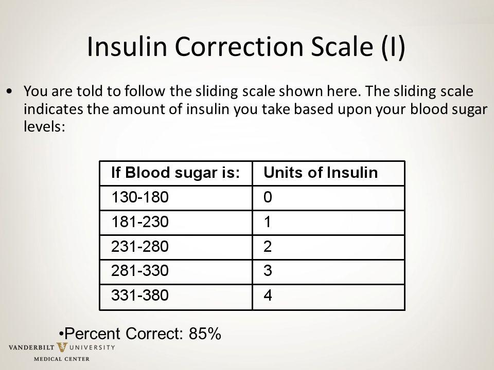 Insulin Correction Scale (I)