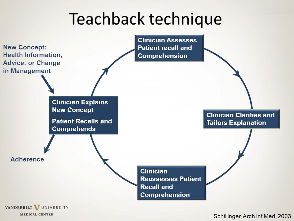 Teachback technique Clinician Explains New Concept. Patient Recalls and Comprehends. Clinician Clarifies and Tailors Explanation.