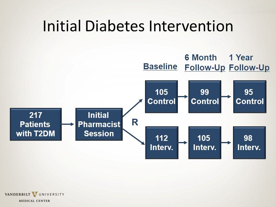 Initial Diabetes Intervention