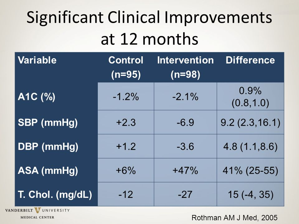 Significant Clinical Improvements at 12 months