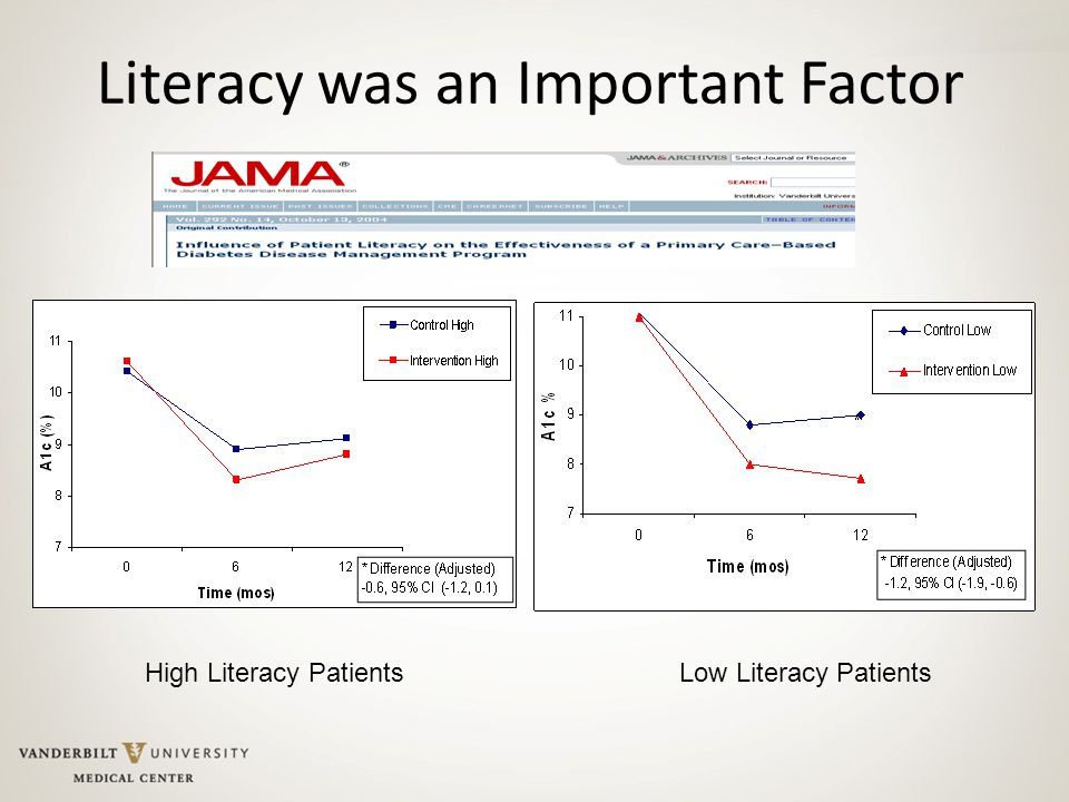 Literacy was an Important Factor