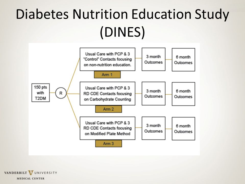 Diabetes Nutrition Education Study (DINES)
