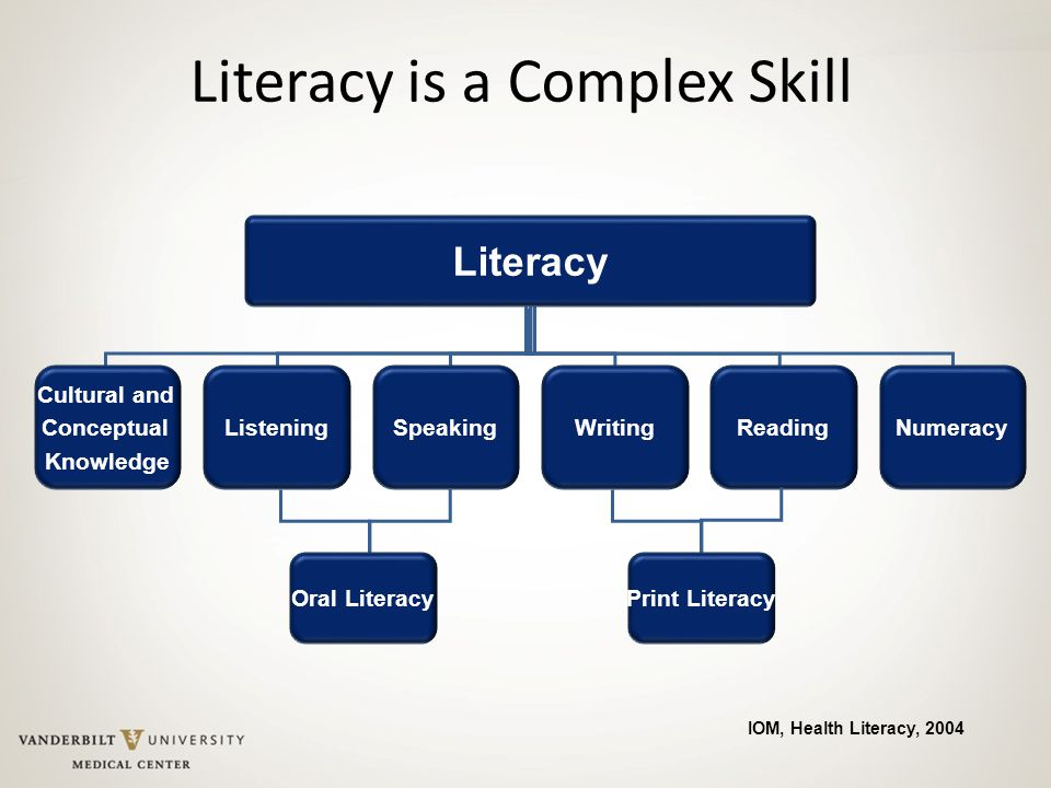 Literacy is a Complex Skill
