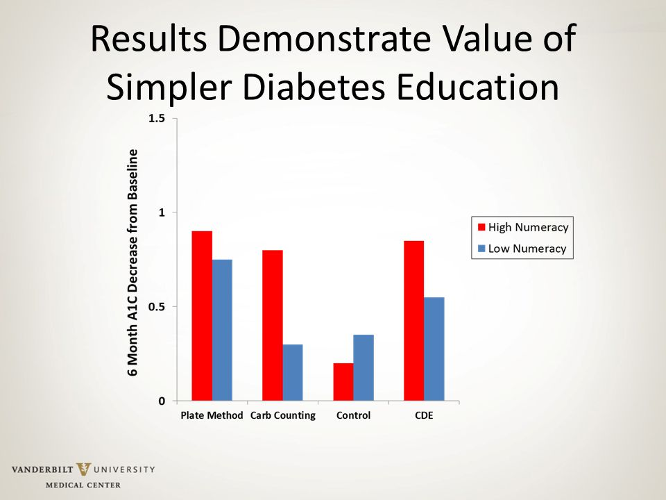 Results Demonstrate Value of Simpler Diabetes Education